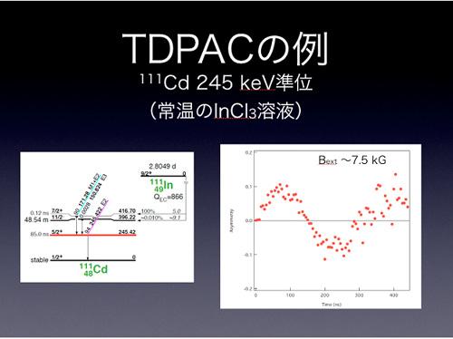 111Cdの245keV準位の磁気モーメントの測定の例。111Inの溶... 核ビーム物性学研究