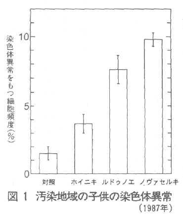 リンパ球の染色体異常 本稿は「原子力資料情報室通信」No.250(1995年3月)に掲載された。