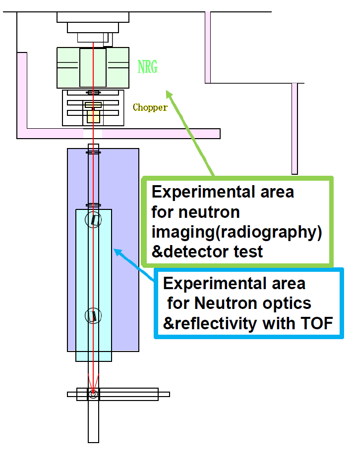 Fig. 2. Schematic top view of experimental arrangement at the CN-3 beam line.
