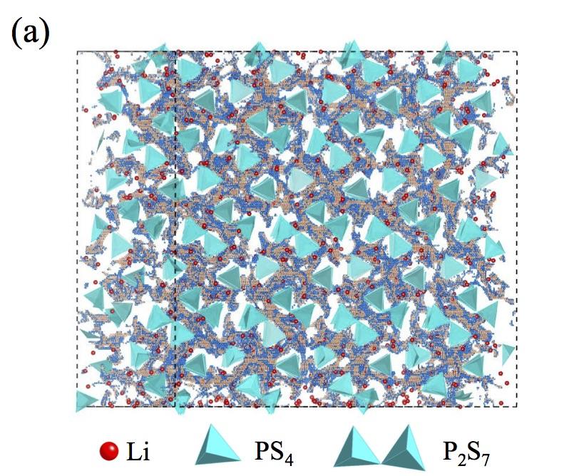 Li7P3S11準安定結晶中の原子配列と予想されるリチウムイオン伝導経路