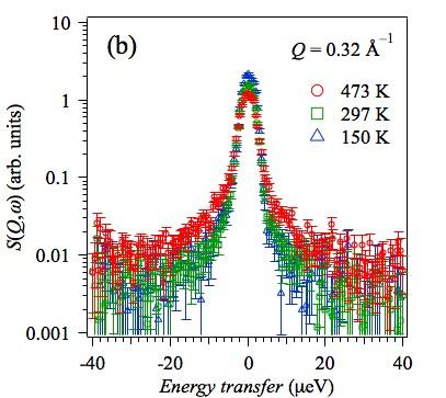 中性子準弾性散乱スペクトルの温度変化の様子