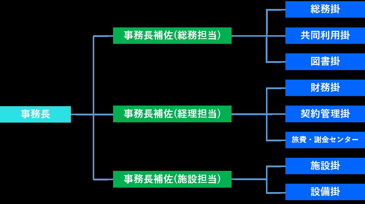 事務部組織図