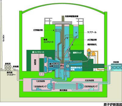 4原子炉断面図-2
