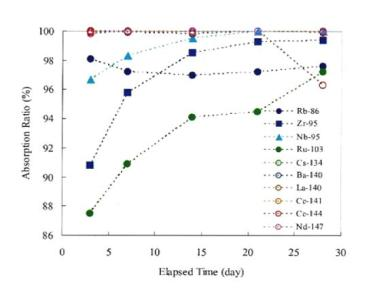 Changes in adsorption ratio of multitracer with elapsed time