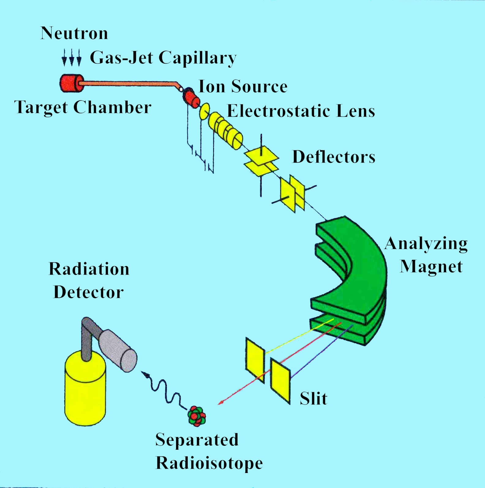 KUR-ISOLの概念図
